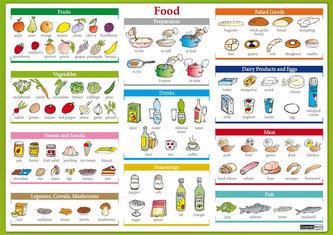 """Karta Food"""" - Jídlo"""""""