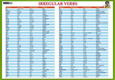 "Karta Irregular verbs"" - Nepravidelná slovesa"""