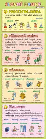 Záložka - Slovní druhy