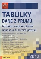 Tabulky daně z příjmů fyzických osob ze závislé činnosti a funkčních požitků 2012