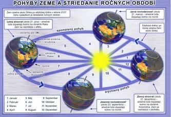 Pohyby Zeme a striedanie ročných období