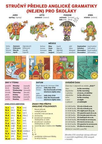 Stručný přehled anglické gramatiky (nejen) pro školáky