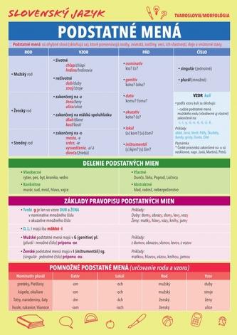 Slovenský jazyk – Podstatné mená