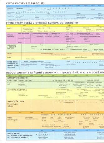 Pravěk a starověk - synchronní časové tabulky - neuveden