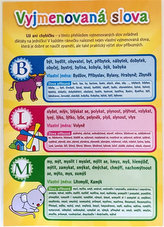 Pomůcka pro školáky - Vyjmenovaná slova