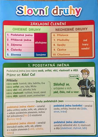 Slovní druhy - Pomůcka pro školáky