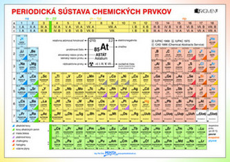 Periodická sústava chemických prvkov